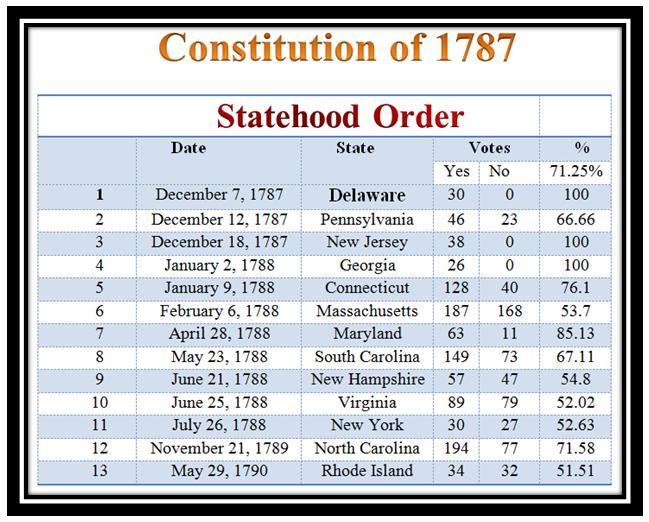 united states constitution and ratified 26th