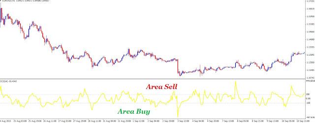 Setting Indikator Commodity Channel Index (CCI) Akurat