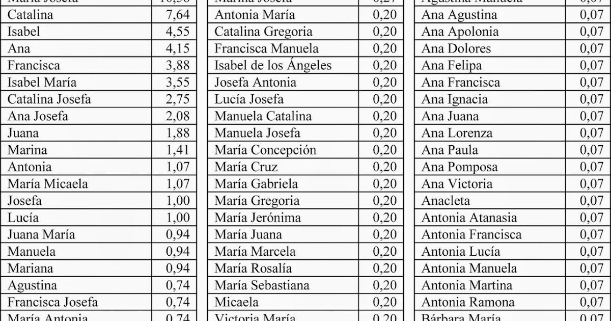 Historia Desde La Jara Nombres De Mujer 1775 1790 En Villanueva De Córdoba