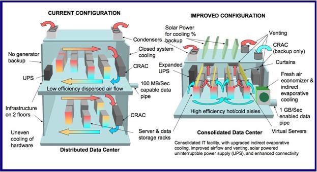 Green Data Center Design And Management Data Center Power