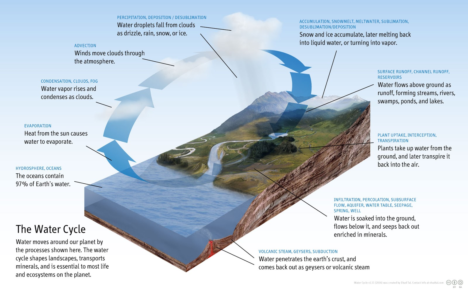 The hydrological cycle the tributary agua international water water cycle by ehud tal 2016 ccuart Images