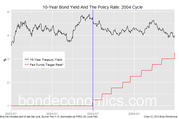 Chart: 2004 Rate Hike Cycle