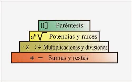 Resultado de imagen de jerarquia operaciones combinadas suma resta multiplicación división