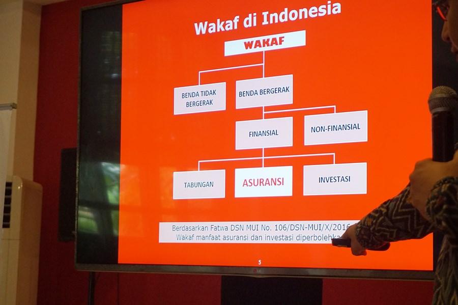 wakaf di indonesia