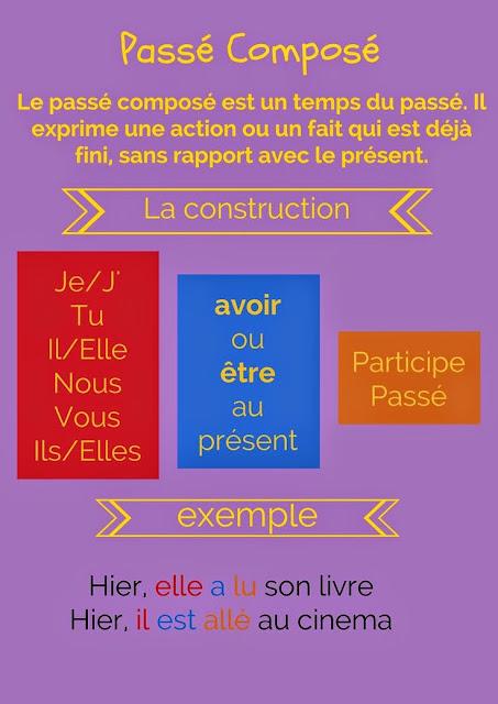 Passé composé - gramatyka 4 - Francuski przy kawie