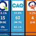 À six mois de l'élection: une course CAQ-PLQ