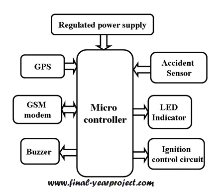Wiring Diagram Vehicle Security System