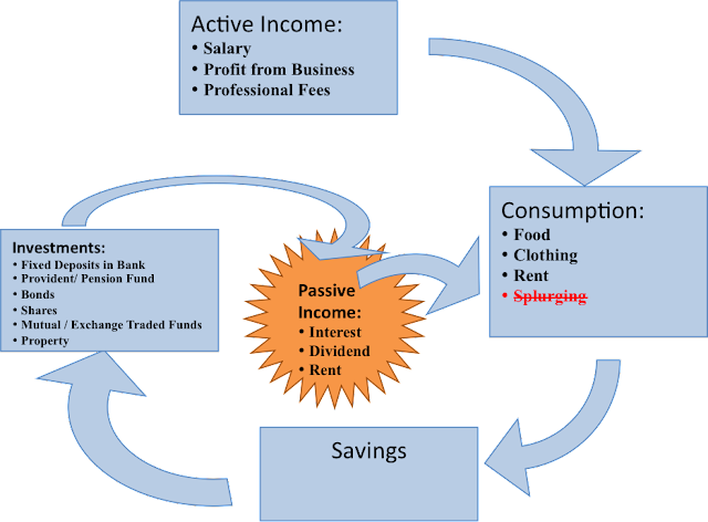 flowchart of perpetual second income cycle
