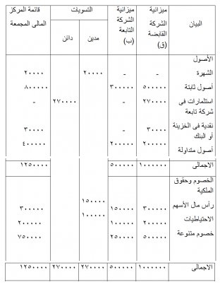 قائمة التسوية لميزانية الشركة القابضة وميزانية الشركة التابعة