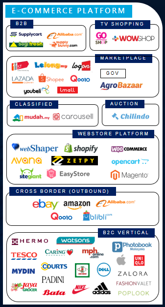 E-Commerce Platform players in Malaysia