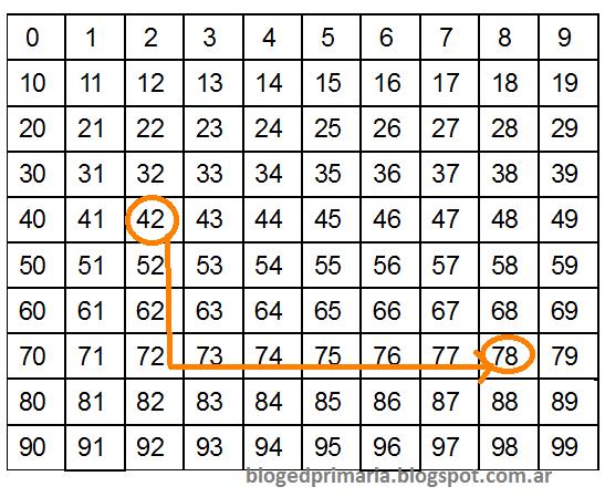 Suma con cuadro numérico