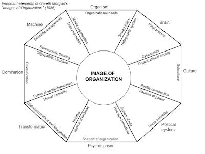 Восемь метафор (образов, имиджей) организации по Моргану