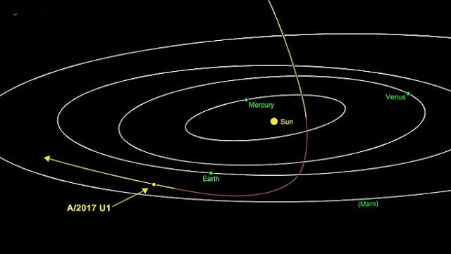 مذنب A/2017 U1-كويكب Oumuamua-امواموا