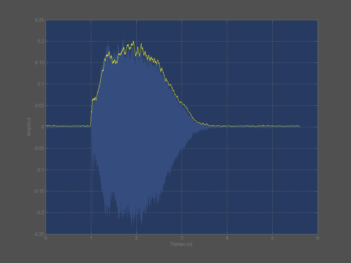 Figura 10. Envolvente de amplitud de una nota de violín.