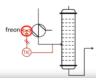 Instrumentation engineering Control loop