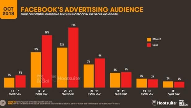 audiencia-anuncios-facebook-octubre-2018
