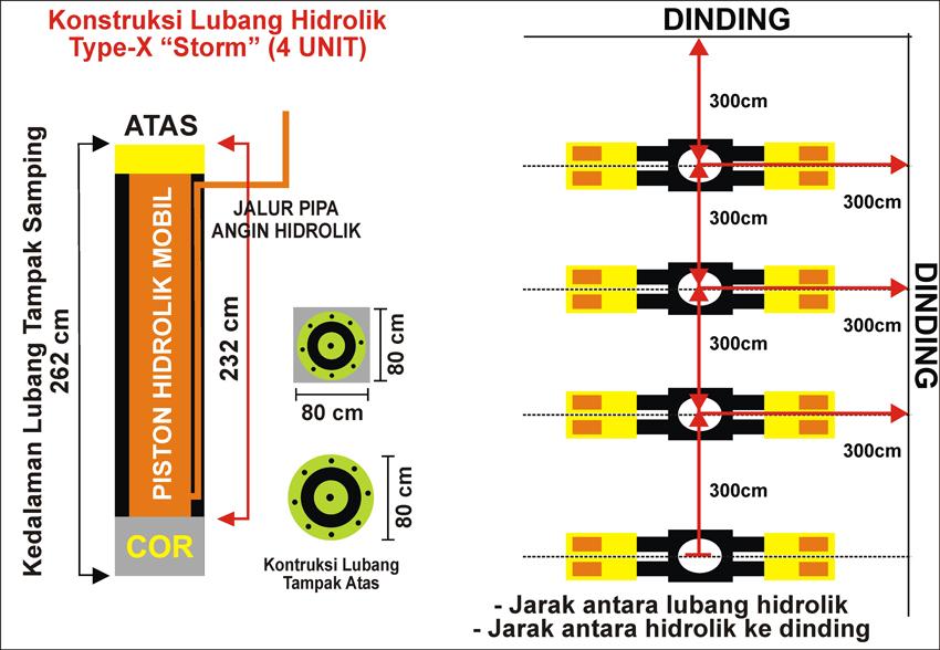 Konstruksi Lubang Hidrolik-X 4Unit