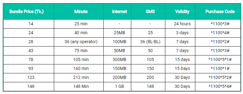Banglalink Internet, Minute & SMS Bundle pack