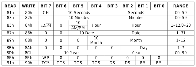 Overview of DS1302 RTC registers