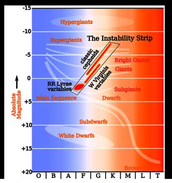 RR Lyrae Instability Strip on HR Diagram (Courtesy:  Wikipedia)