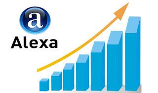 Alexa Rank - Thứ hạng Alexa là gì?