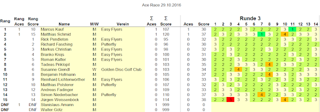 Ace Race Scores Runde 3