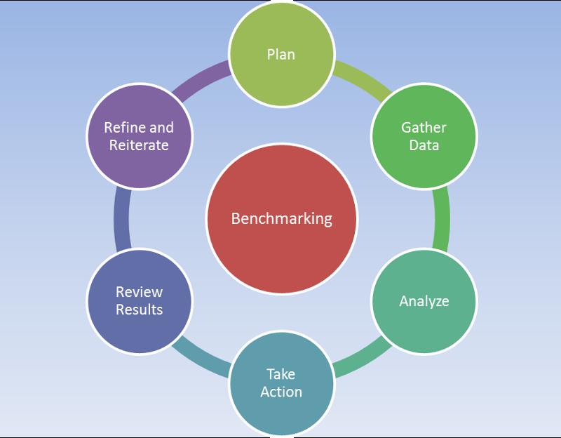 Benchmarking Menetelmä