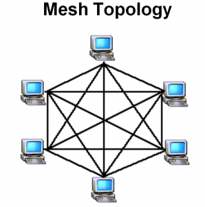 Wan Ring Topology