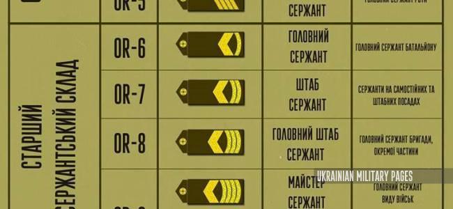 сержанти ЗСУ