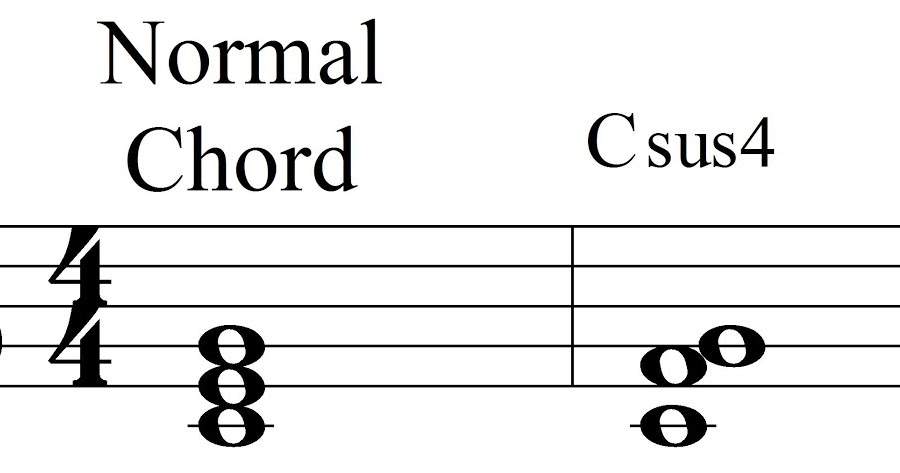 Music Theory Suspended Chords