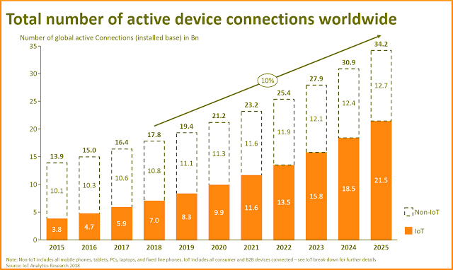 Internet of Things Graph