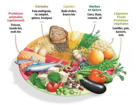 Perdre du poids legumes