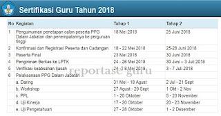 Informasi Lengkap Penetapan & Registrasi Peserta PPG Dalam Jabatan Resmi dari Kemendikbud Tahun 2018