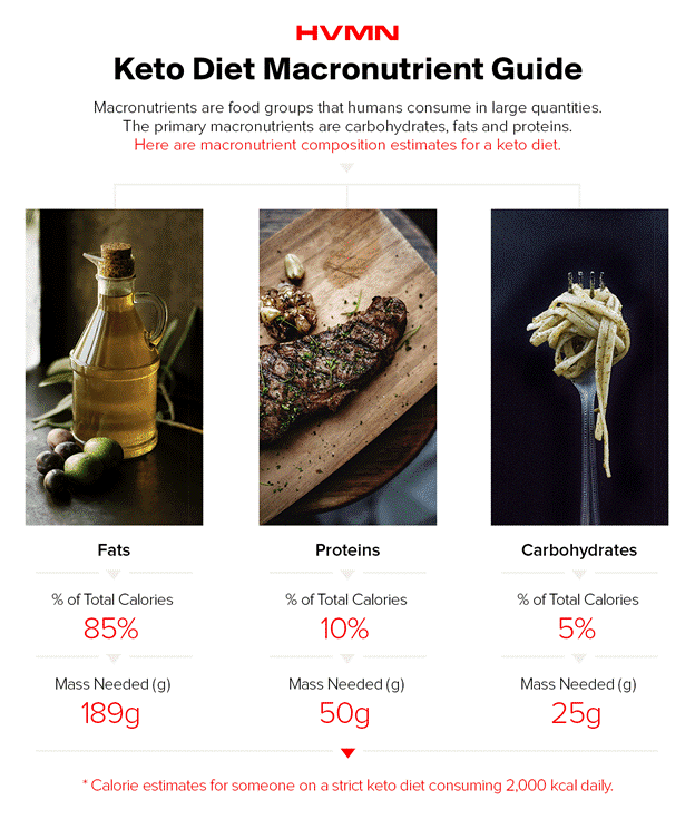 Macronutrient Ratios