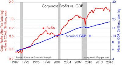 корпоративные прибыли и ВВП