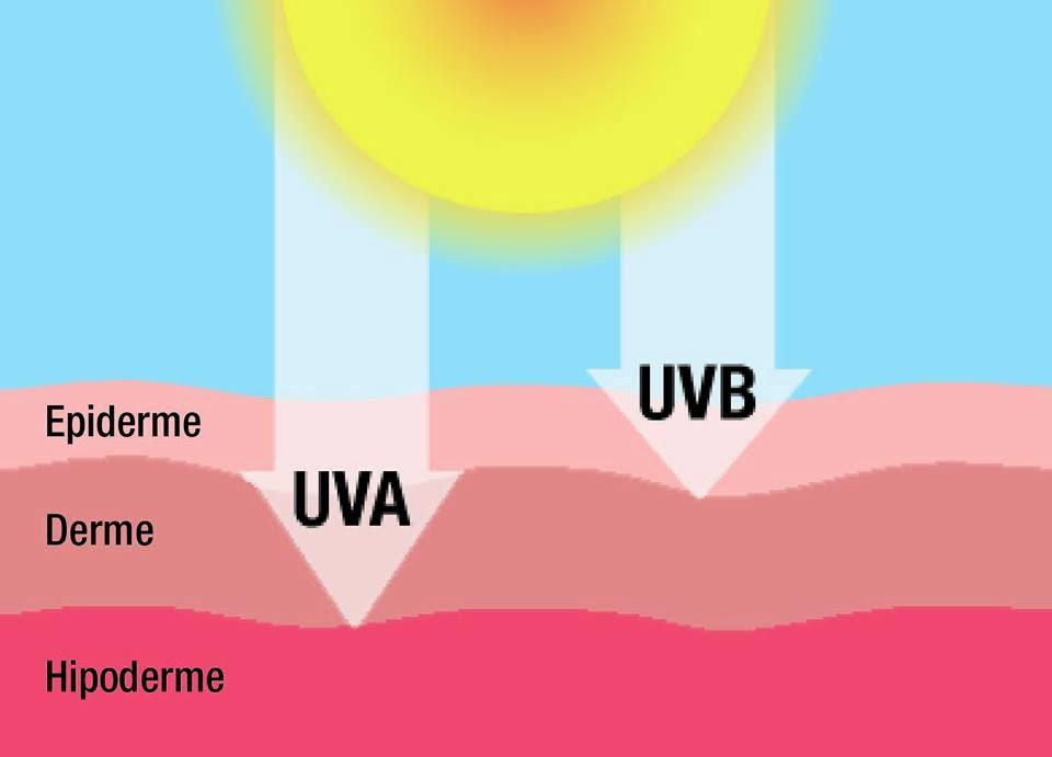A pele que habito  Protetor Solar pt.1  radiação e filtros UV 42a5a51b98