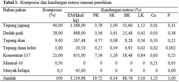 Komposisi dan Kandungan Nutrisi Ransum Penelitian  Babi Landrace
