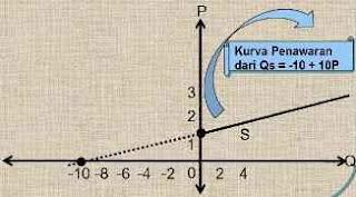pembuatan kurva penawaran berbentuk linear dari sebuah fungsi penawaran