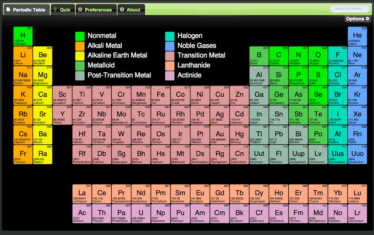 3 Handy Periodic Tables for Science Teachers | Educational ...