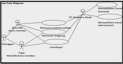 Use Case Diagram,Skenario dan Diagram Activity Pemesanan