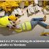 Ceará é o 3º no ranking de acidentes de trabalho no Nordeste