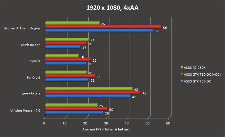 ASUS GTX 750 Performance Review 11