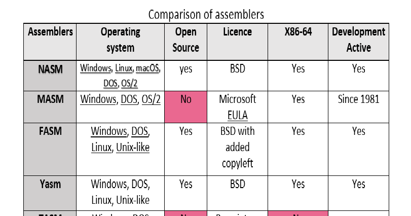 DANIYAL YOUNIS: Comparison of different Assemblers