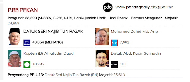 Update Keputusan Rasmi Pru14 Bagi Kerusi Parlimen Dan Dun Di Pekan Iniinfomalay Blogspot Com Info Malay