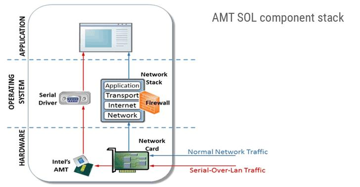 AMT-SOL-thành phần-stack