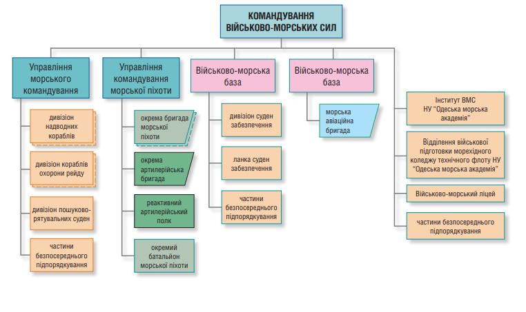 Структура ВМС ЗС України на кінець 2018 року