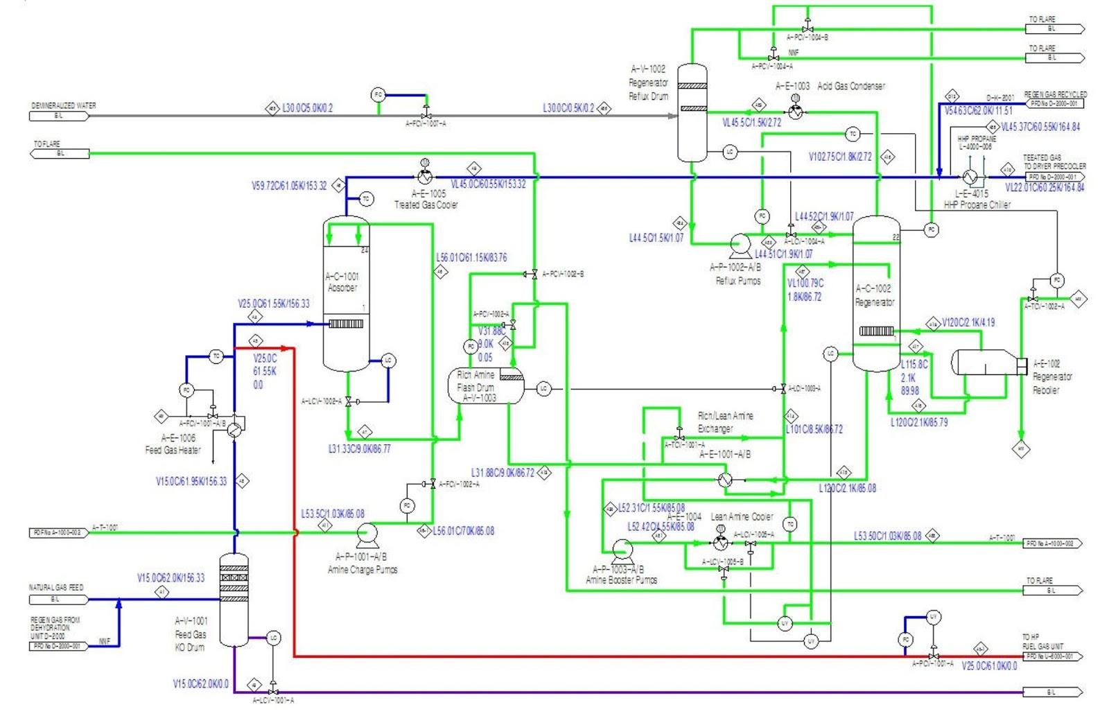 proces flow diagram lng plant [ 1600 x 1033 Pixel ]