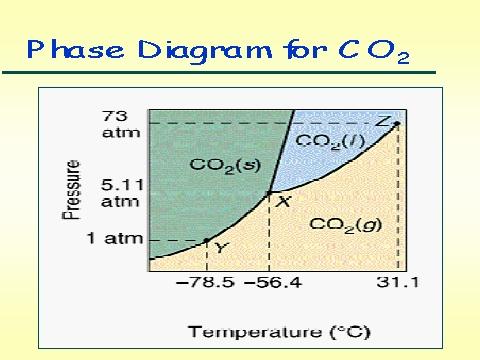 I blog catatan guru kimia selamat datang d setiap zat memiliki diagram fasanya sendiri bagaimana dengan diagram fasa co2 perhatikan bahwa dibandingkan dengan air yang memiliki garis kesetimbangan ccuart Images