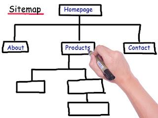 contoh sitemap blog