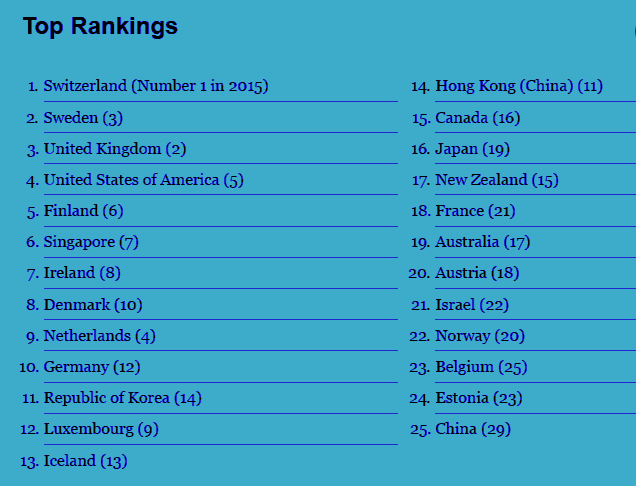 Top Rankings: Global Innovation Index